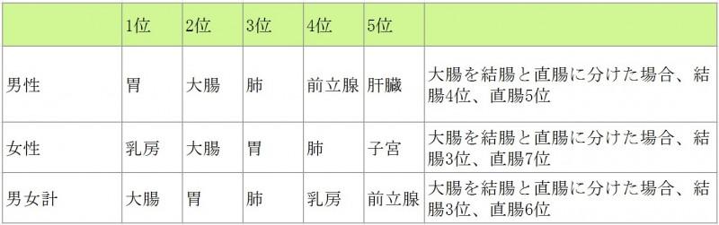 2012年の罹患数(全国推計値)が多い部位は順に